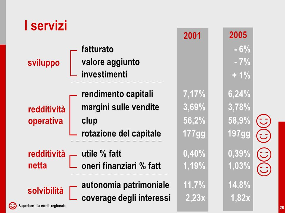 26 2001 2005 sviluppo redditività netta redditività operativa fatturato solvibilità utile % fatt rendimento capitali autonomia patrimoniale valore aggiunto coverage degli interessi - 6% - 7% 7,17%6,24% 0,40%0,39% 1,19%1,03% 11,7%14,8% 2,23x1,82x investimenti + 1% oneri finanziari % fatt margini sulle vendite clup rotazione del capitale 3,69%3,78% 56,2%58,9% 177gg197gg I servizi Superiore alla media regionale