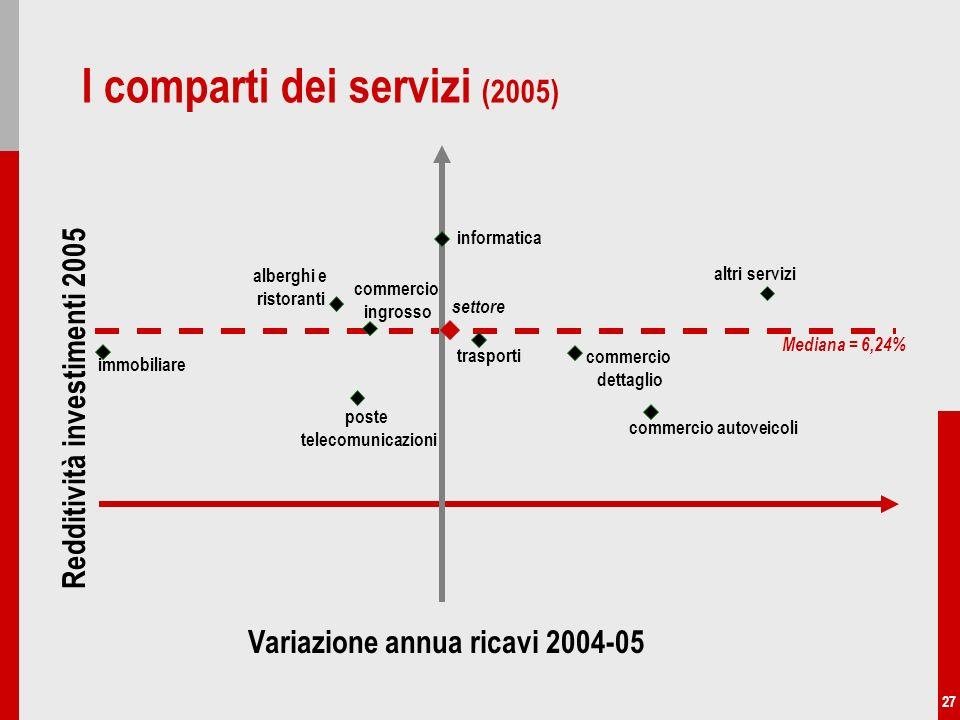 27 I comparti dei servizi (2005) trasporti informatica altri servizi immobiliare settore alberghi e ristoranti commercio autoveicoli Mediana = 6,24% c