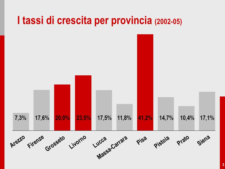 3 I tassi di crescita per provincia (2002-05) 23,5%17,5%11,8%41,2%7,3%17,6%20,0%14,7%10,4%17,1% Arezzo Firenze Grosseto Livorno Lucca Massa-Carrara Pi