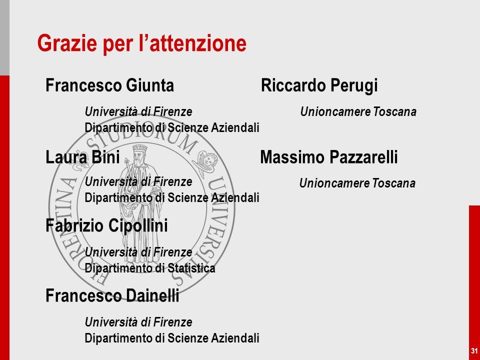 31 Grazie per lattenzione Francesco Dainelli Università di Firenze Dipartimento di Scienze Aziendali Fabrizio Cipollini Laura Bini Università di Firen
