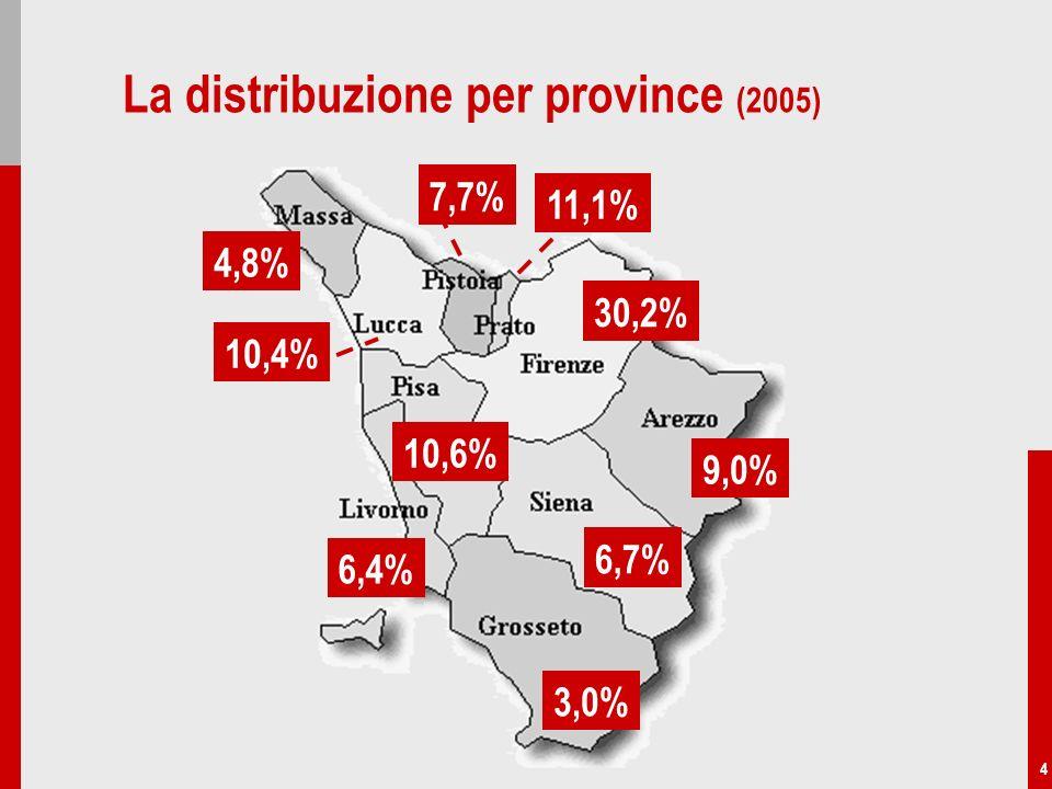 4 La distribuzione per province (2005) 9,0% 6,7% 3,0% 30,2% 11,1% 7,7% 4,8% 10,4% 10,6% 6,4%