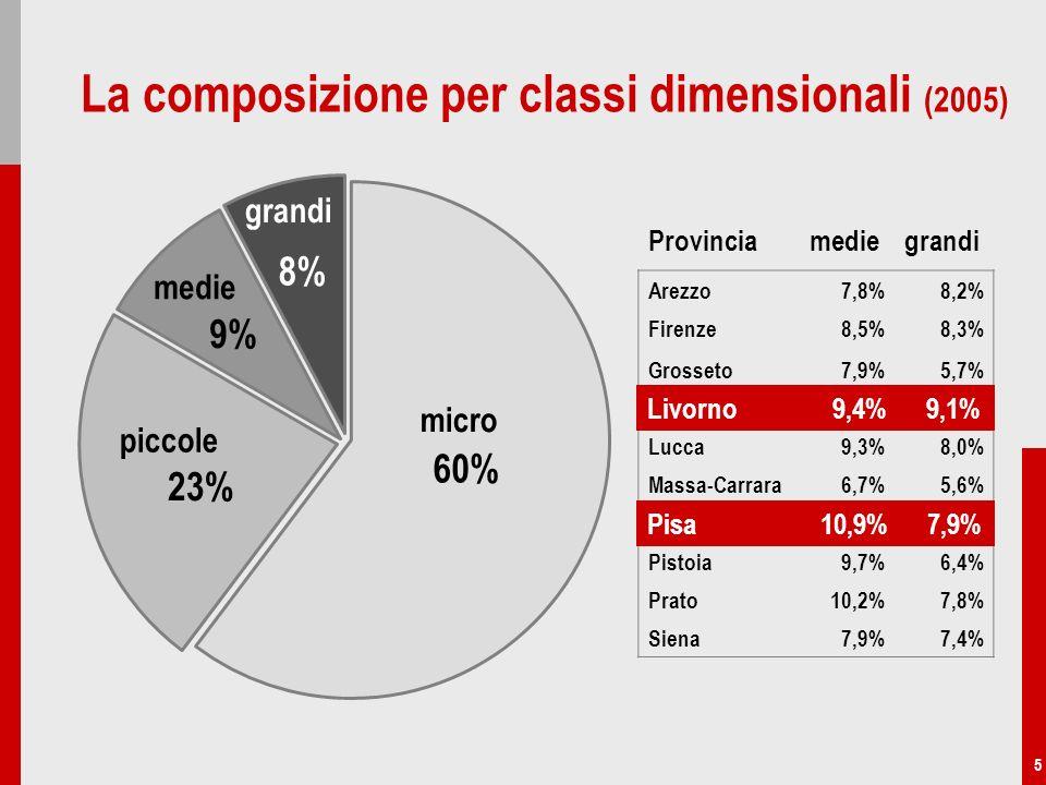 5 La composizione per classi dimensionali (2005) piccole 23% medie 9% grandi 8% micro 60% Arezzo7,8%8,2% Firenze8,5%8,3% Grosseto7,9%5,7% Livorno9,4%9,1% Lucca9,3%8,0% Massa-Carrara6,7%5,6% Pisa10,9%7,9% Pistoia9,7%6,4% Prato10,2%7,8% Siena7,9%7,4% Provincia medie grandi Livorno 9,4% 9,1% Pisa 10,9% 7,9%