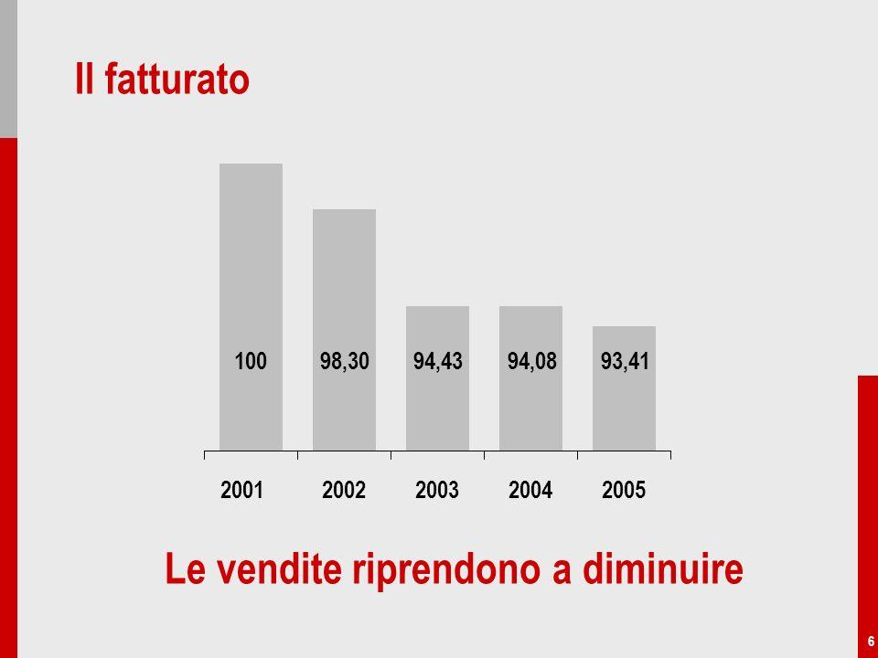 6 Il fatturato 10098,3094,4394,0893,41 Le vendite riprendono a diminuire 20022003200420052001