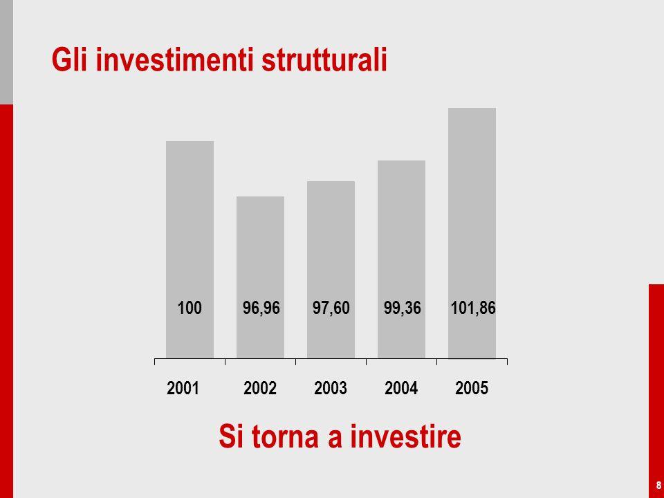 8 Gli investimenti strutturali Si torna a investire 10096,9697,6099,36101,86 20022003200420052001