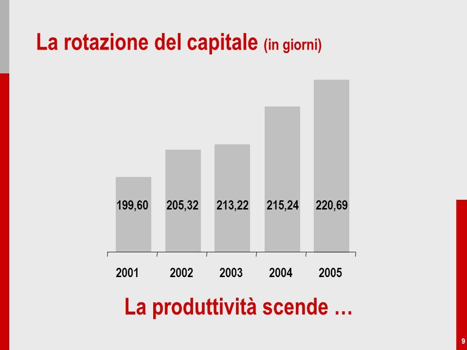 9 La rotazione del capitale (in giorni) 199,60205,32213,22215,24220,69 20022003200420052001 La produttività scende …