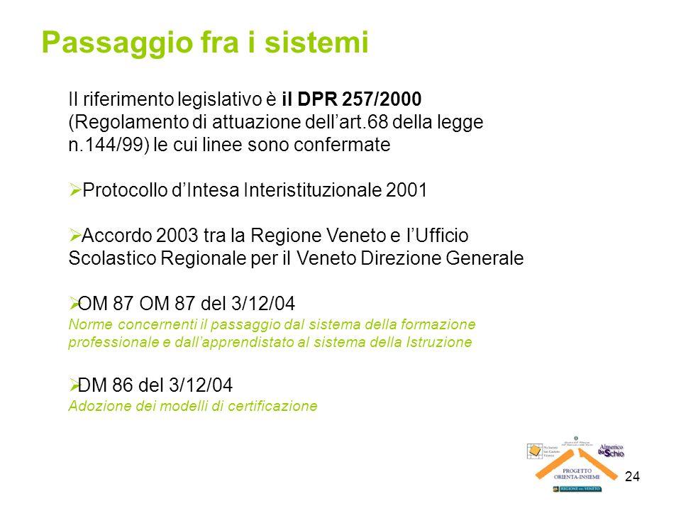 24 Passaggio fra i sistemi Il riferimento legislativo è il DPR 257/2000 (Regolamento di attuazione dellart.68 della legge n.144/99) le cui linee sono