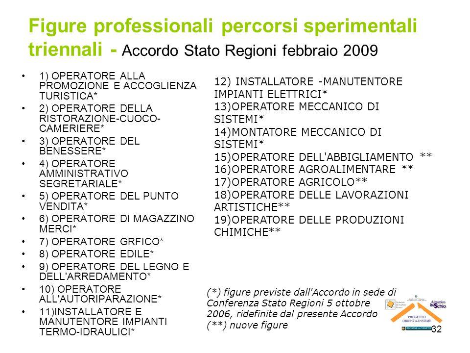32 Figure professionali percorsi sperimentali triennali - Accordo Stato Regioni febbraio 2009 1) OPERATORE ALLA PROMOZIONE E ACCOGLIENZA TURISTICA* 2)