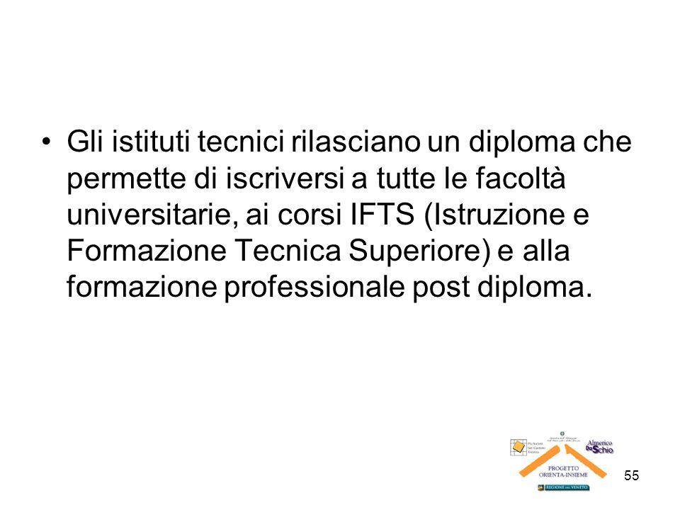 55 Gli istituti tecnici rilasciano un diploma che permette di iscriversi a tutte le facoltà universitarie, ai corsi IFTS (Istruzione e Formazione Tecn