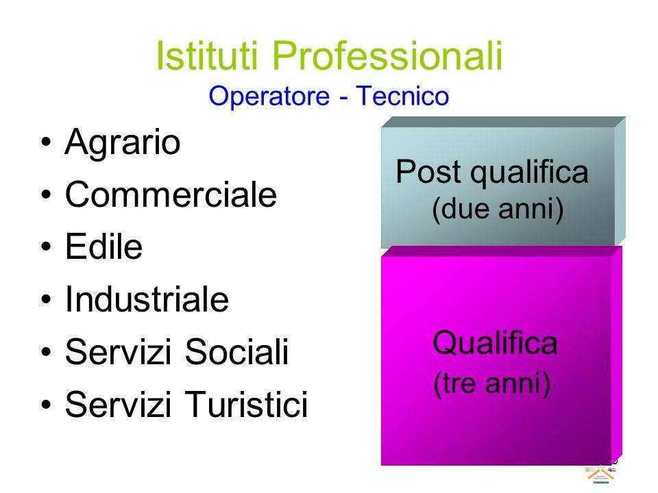 63 Istituti Professionali Operatore - Tecnico Agrario Commerciale Edile Industriale Servizi Sociali Servizi Turistici Post qualifica (due anni) Qualif