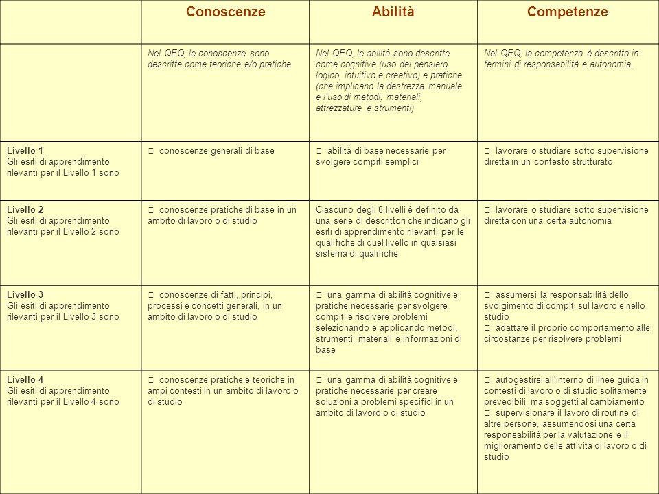 73 ConoscenzeAbilitàCompetenze Nel QEQ, le conoscenze sono descritte come teoriche e/o pratiche Nel QEQ, le abilità sono descritte come cognitive (uso