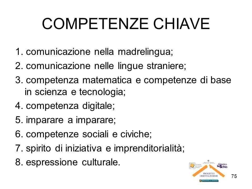 75 COMPETENZE CHIAVE 1. comunicazione nella madrelingua; 2. comunicazione nelle lingue straniere; 3. competenza matematica e competenze di base in sci