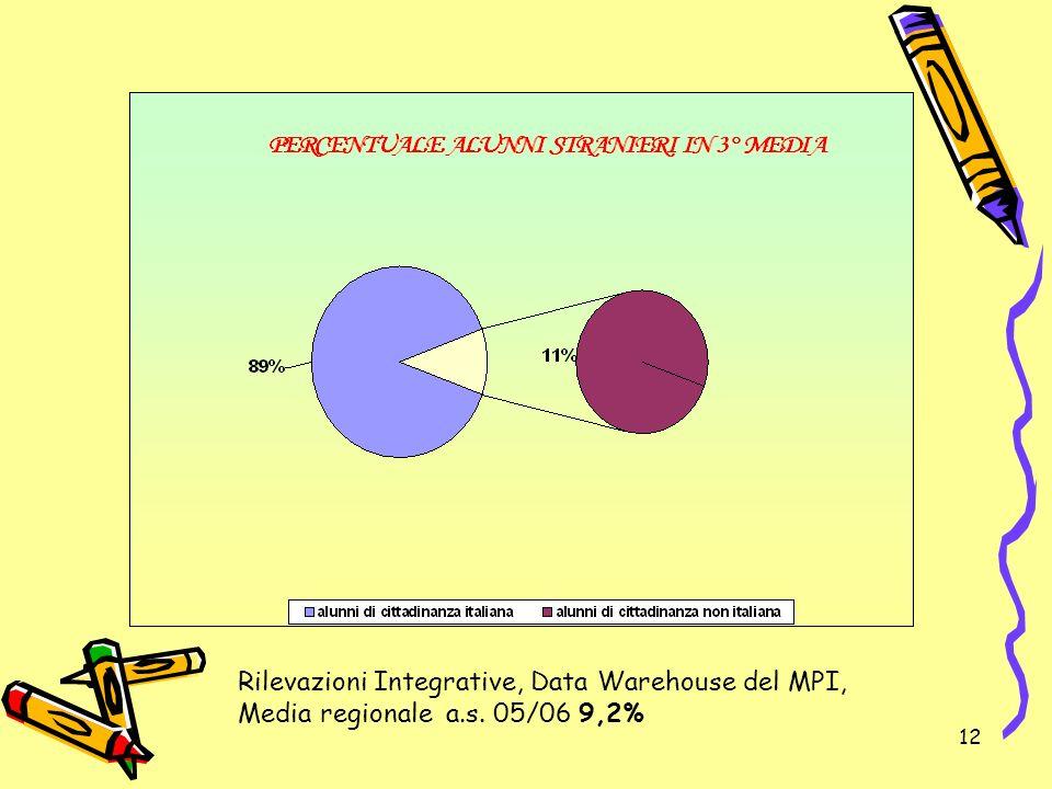 12 Rilevazioni Integrative, Data Warehouse del MPI, Media regionale a.s. 05/06 9,2%