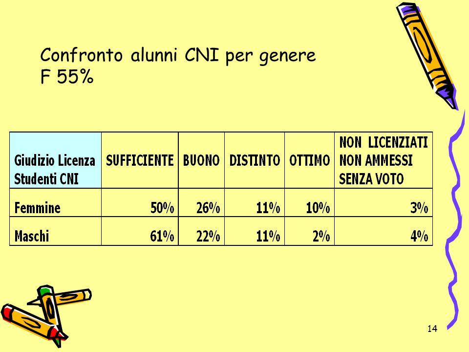 14 Confronto alunni CNI per genere F 55%