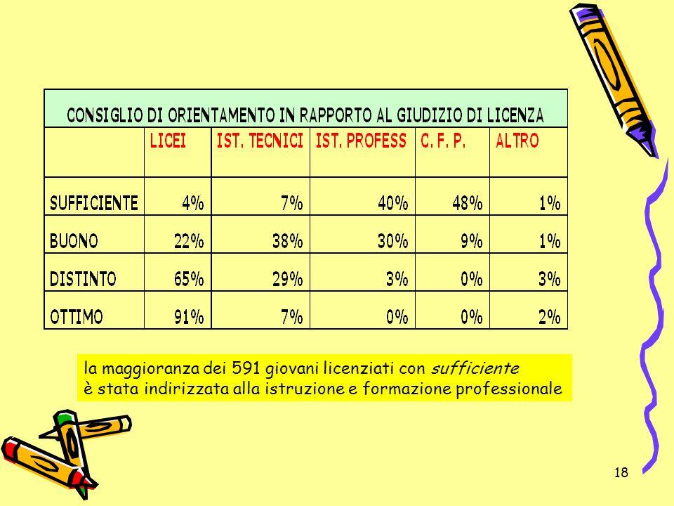 18 la maggioranza dei 591 giovani licenziati con sufficiente è stata indirizzata alla istruzione e formazione professionale