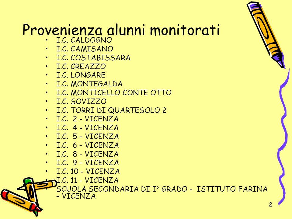 53 Fonte dati provinciali USP di Vicenza