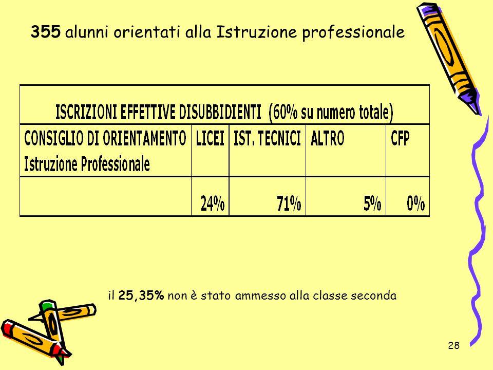 28 il 25,35% non è stato ammesso alla classe seconda 355 alunni orientati alla Istruzione professionale