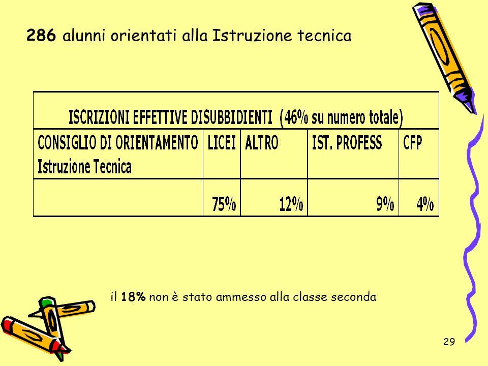 29 il 18% non è stato ammesso alla classe seconda 286 alunni orientati alla Istruzione tecnica
