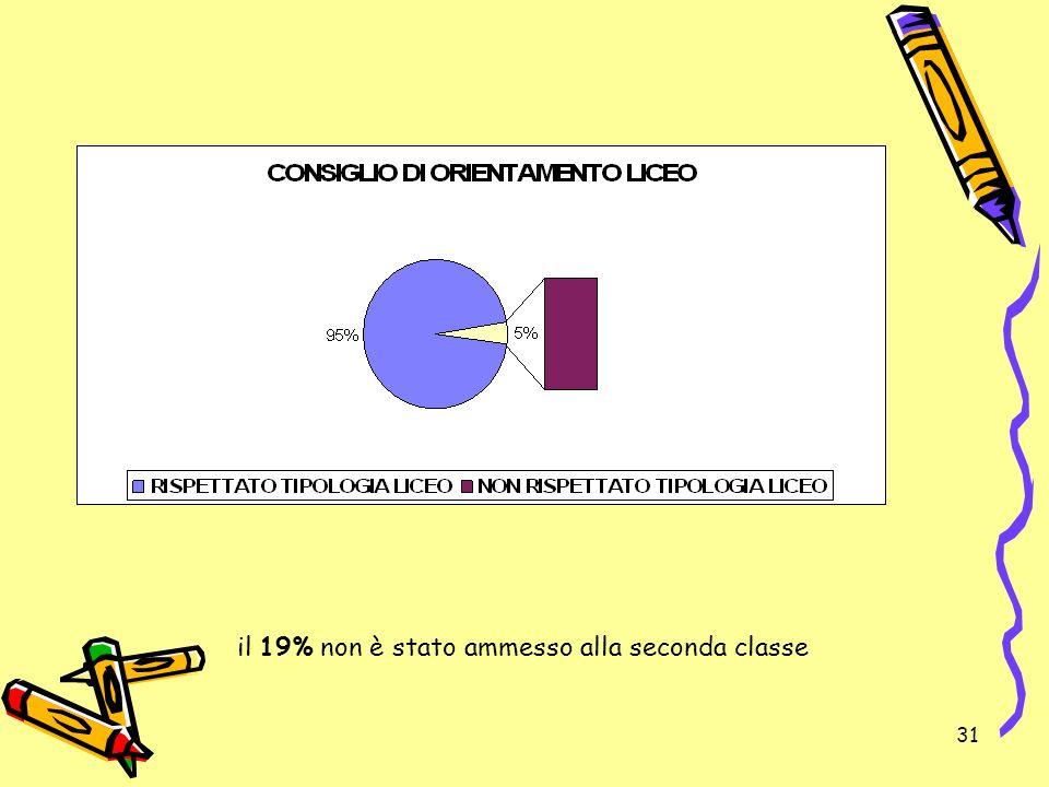 31 il 19% non è stato ammesso alla seconda classe