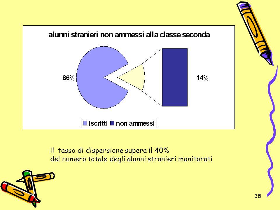 35 il tasso di dispersione supera il 40% del numero totale degli alunni stranieri monitorati