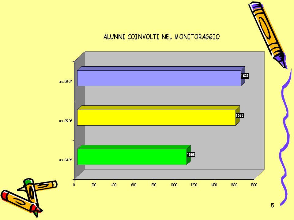 86 Incidenza insufficienze alunni CNI supera la media calcolata sui numeri complessivi di oltre il 10% per italiano, il 12% in storia, il 17% in matematica, il 6% in scienze ed inglese, il 9% in diritto.