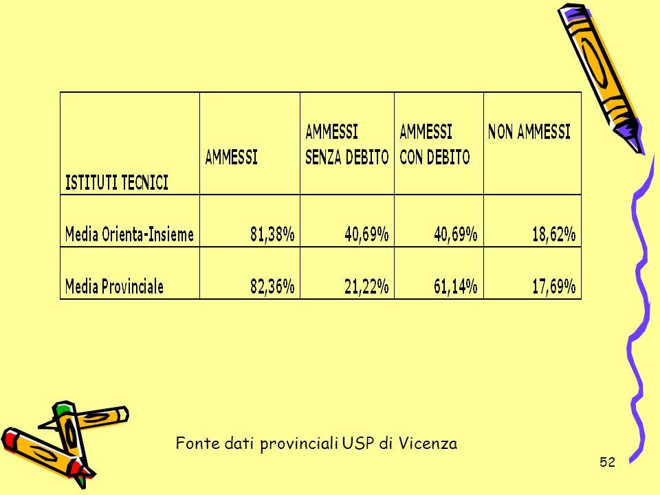 52 Fonte dati provinciali USP di Vicenza