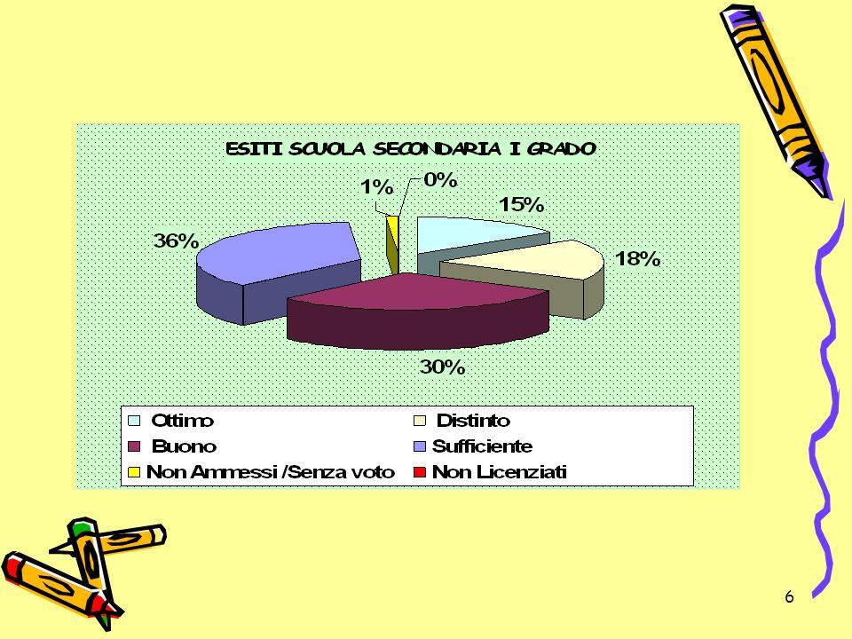 27 32,23% non è stato ammesso alla classe seconda 298 alunni orientati alla Formazione professionale