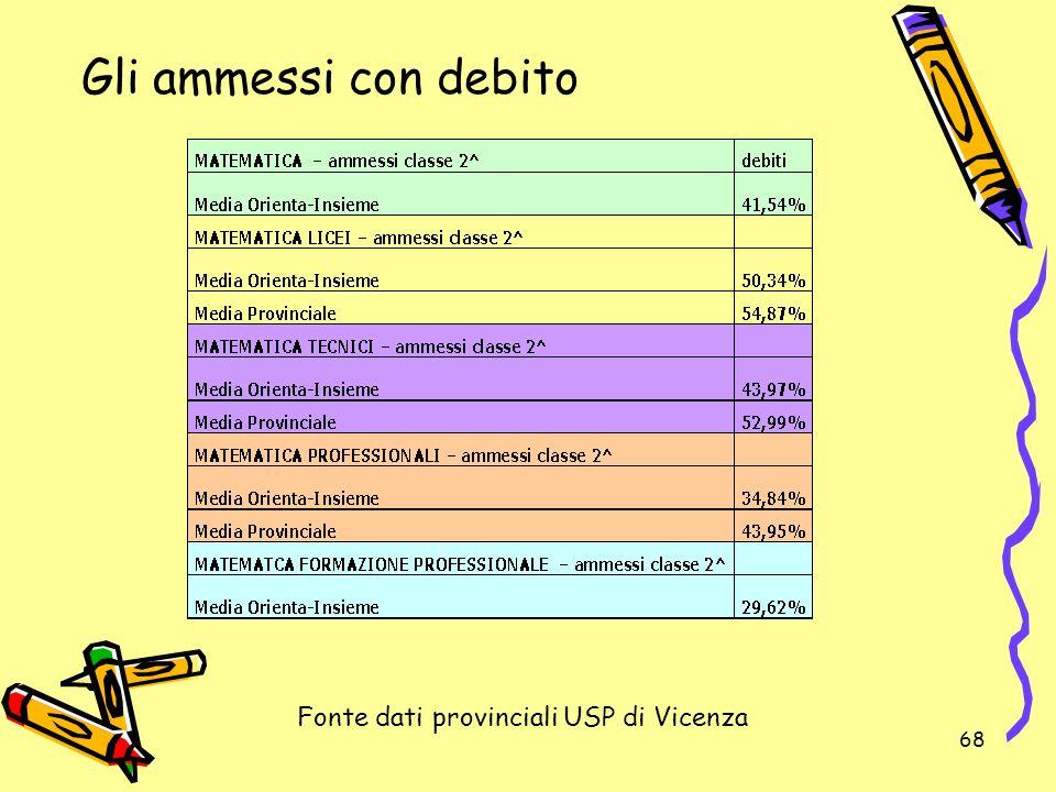 68 Fonte dati provinciali USP di Vicenza Gli ammessi con debito