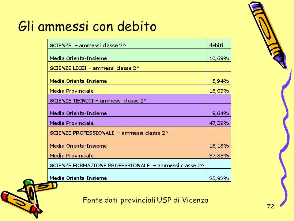 72 Gli ammessi con debito Fonte dati provinciali USP di Vicenza