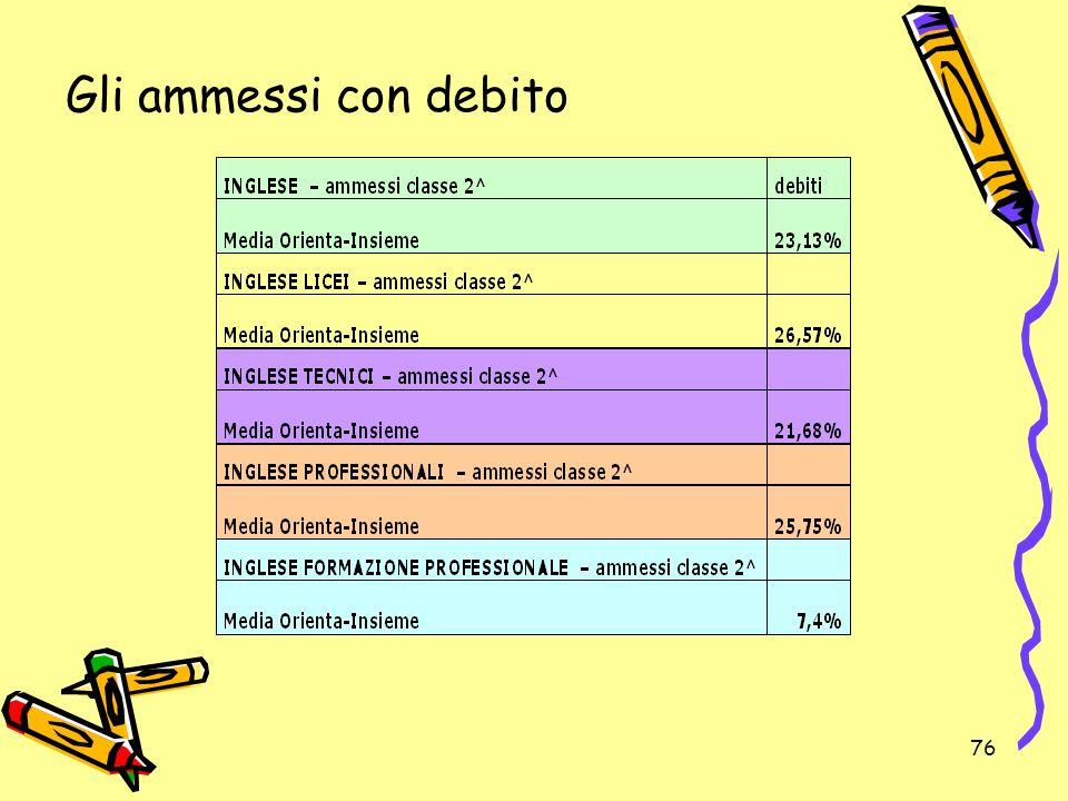 76 Gli ammessi con debito