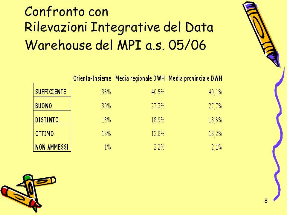 8 Confronto con Rilevazioni Integrative del Data Warehouse del MPI a.s. 05/06