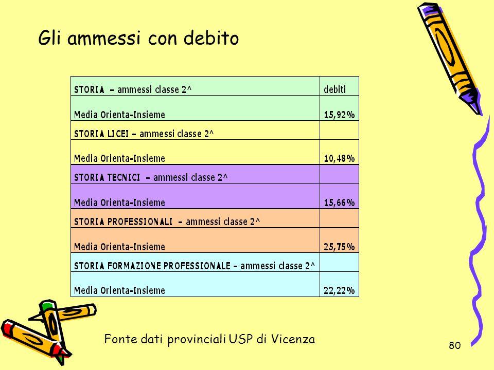 80 Gli ammessi con debito Fonte dati provinciali USP di Vicenza