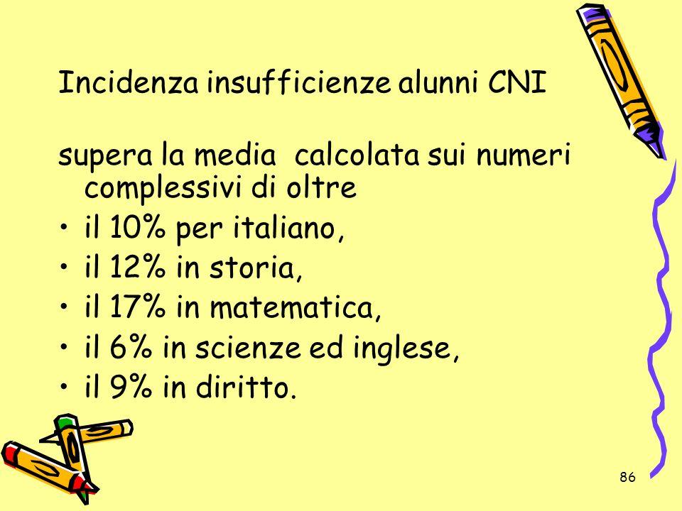 86 Incidenza insufficienze alunni CNI supera la media calcolata sui numeri complessivi di oltre il 10% per italiano, il 12% in storia, il 17% in matem