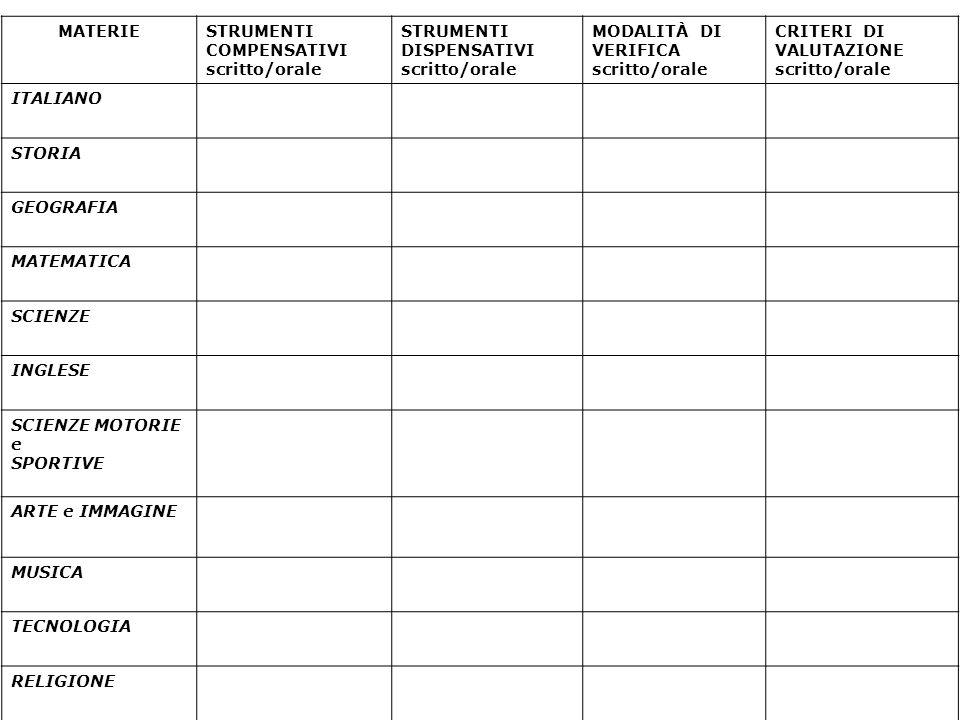 MATERIESTRUMENTI COMPENSATIVI scritto/orale STRUMENTI DISPENSATIVI scritto/orale MODALITÀ DI VERIFICA scritto/orale CRITERI DI VALUTAZIONE scritto/orale ITALIANO STORIA GEOGRAFIA MATEMATICA SCIENZE INGLESE SCIENZE MOTORIE e SPORTIVE ARTE e IMMAGINE MUSICA TECNOLOGIA RELIGIONE