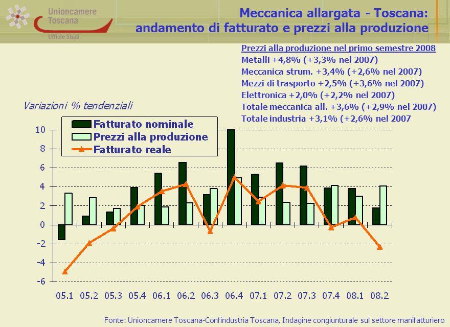 Meccanica allargata - Toscana: andamento di fatturato e prezzi alla produzione Fonte: Unioncamere Toscana-Confindustria Toscana, Indagine congiunturale sul settore manifatturiero Prezzi alla produzione nel primo semestre 2008 Metalli +4,8% (+3,3% nel 2007) Meccanica strum.