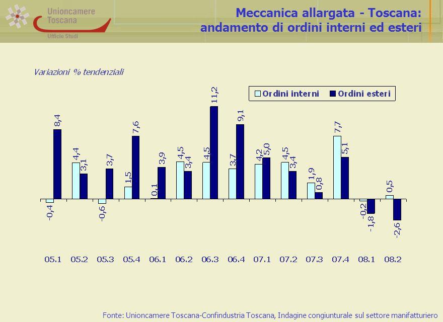 Meccanica allargata - Toscana: andamento di ordini interni ed esteri Fonte: Unioncamere Toscana-Confindustria Toscana, Indagine congiunturale sul settore manifatturiero