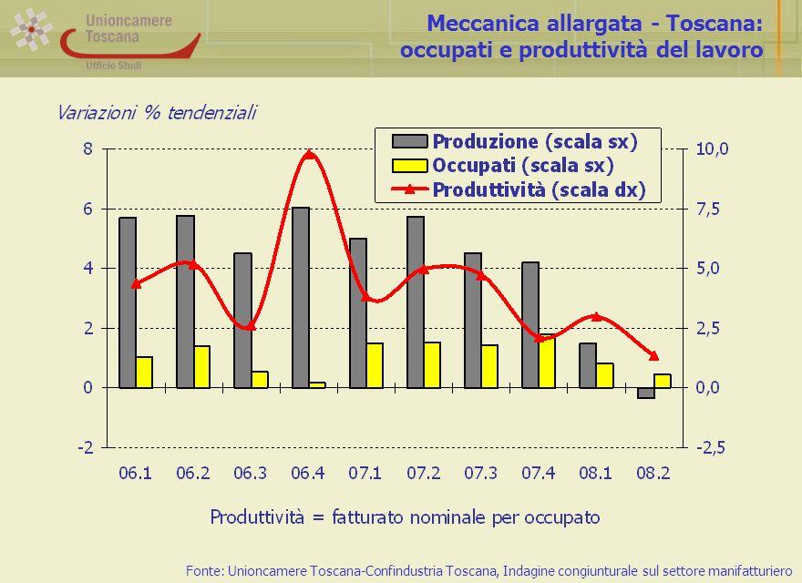 Meccanica allargata - Toscana: occupati e produttività del lavoro Fonte: Unioncamere Toscana-Confindustria Toscana, Indagine congiunturale sul settore manifatturiero