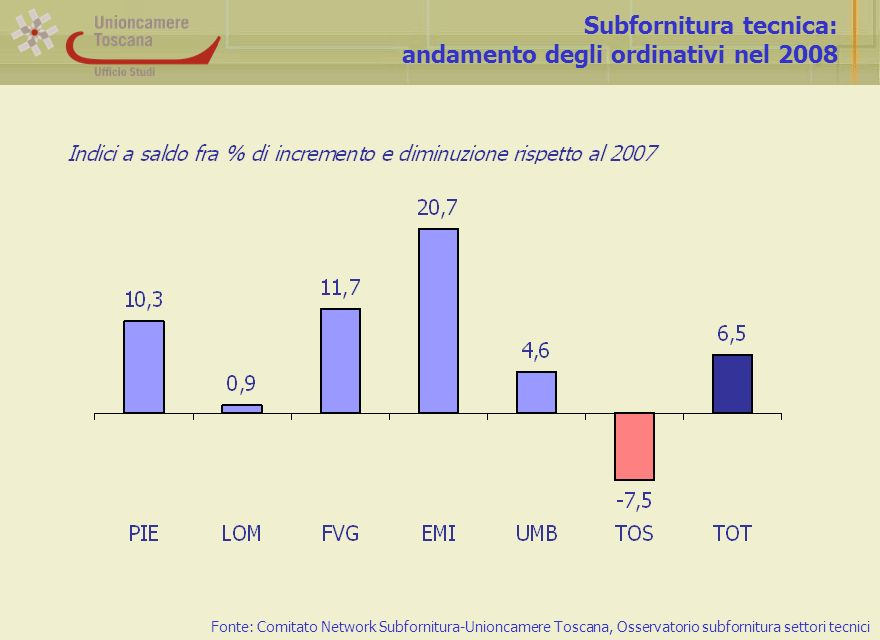 Subfornitura tecnica: andamento degli ordinativi nel 2008 Fonte: Comitato Network Subfornitura-Unioncamere Toscana, Osservatorio subfornitura settori tecnici