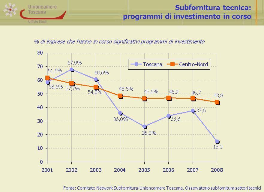 Subfornitura tecnica: programmi di investimento in corso Fonte: Comitato Network Subfornitura-Unioncamere Toscana, Osservatorio subfornitura settori tecnici