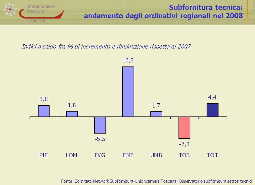 Subfornitura tecnica: andamento degli ordinativi regionali nel 2008 Fonte: Comitato Network Subfornitura-Unioncamere Toscana, Osservatorio subfornitura settori tecnici