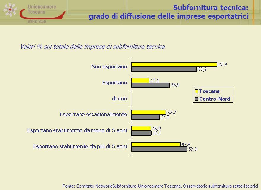 Subfornitura tecnica: grado di diffusione delle imprese esportatrici Fonte: Comitato Network Subfornitura-Unioncamere Toscana, Osservatorio subfornitura settori tecnici