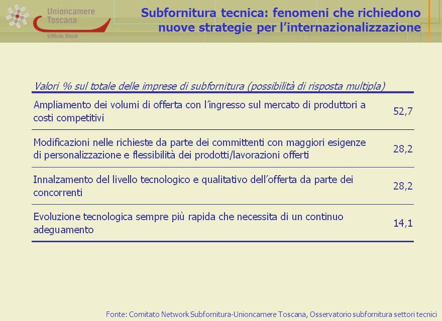 Subfornitura tecnica: fenomeni che richiedono nuove strategie per linternazionalizzazione Fonte: Comitato Network Subfornitura-Unioncamere Toscana, Osservatorio subfornitura settori tecnici