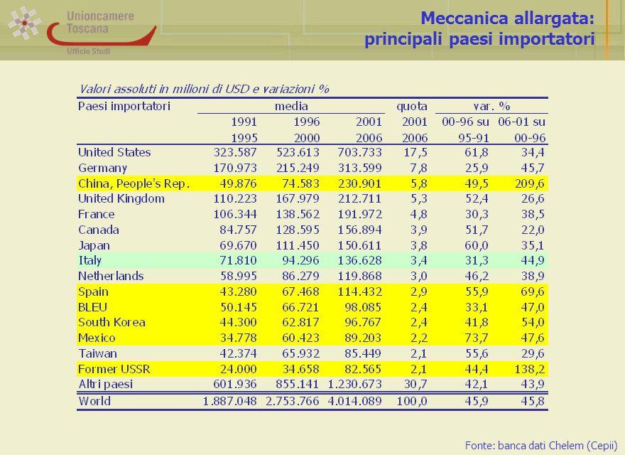 Meccanica allargata: principali paesi importatori Fonte: banca dati Chelem (Cepii)