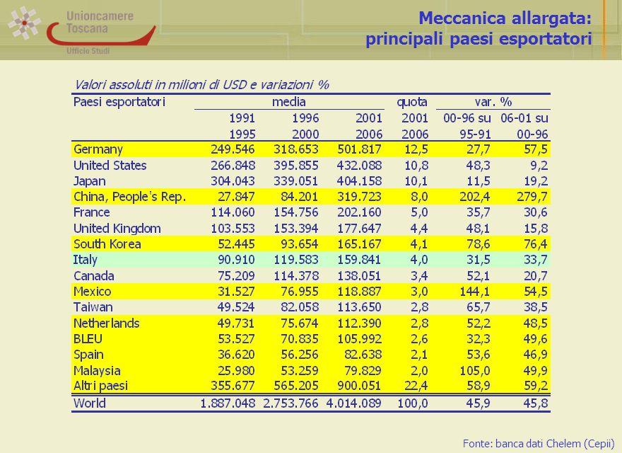 Meccanica allargata: principali paesi esportatori Fonte: banca dati Chelem (Cepii)