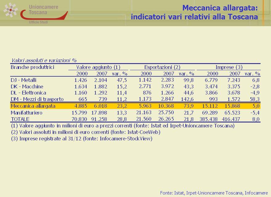Meccanica allargata: indicatori vari relativi alla Toscana Fonte: Istat, Irpet-Unioncamere Toscana, Infocamere