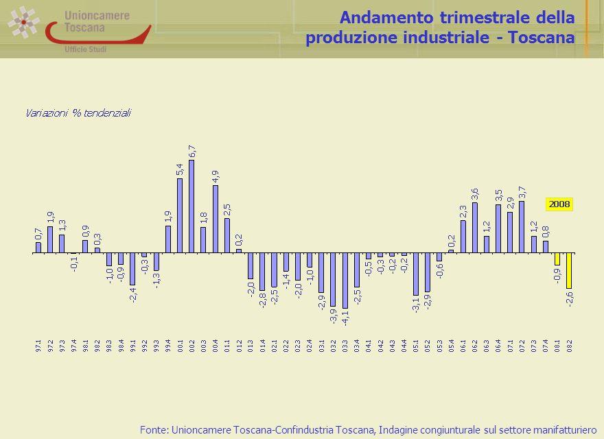 Andamento trimestrale della produzione industriale - Toscana Fonte: Unioncamere Toscana-Confindustria Toscana, Indagine congiunturale sul settore manifatturiero