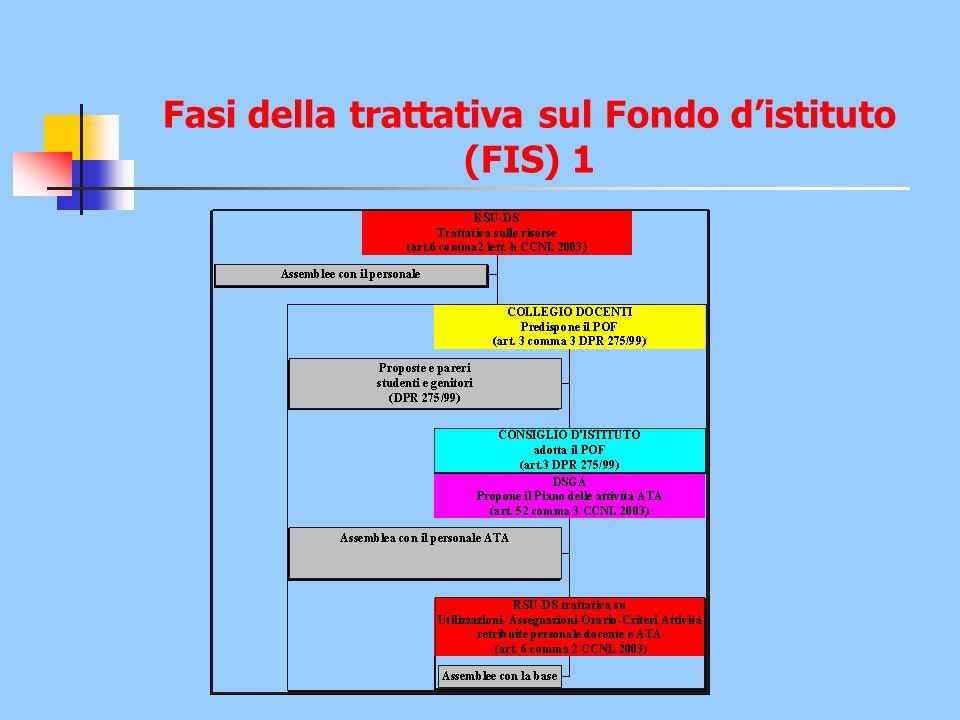 Fasi della trattativa sul Fondo distituto (FIS) 1