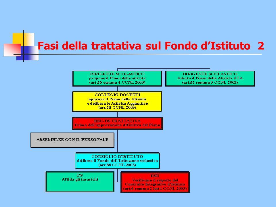 Fasi della trattativa sul Fondo dIstituto 2