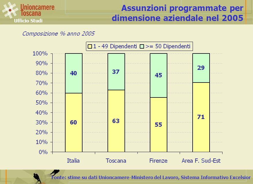 Fonte: stime su dati Unioncamere-Ministero del Lavoro, Sistema Informativo Excelsior Assunzioni programmate per dimensione aziendale nel 2005 Ufficio Studi