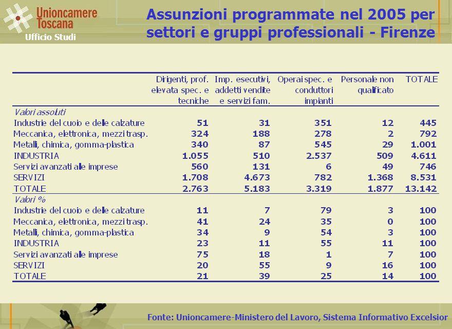 Fonte: Unioncamere-Ministero del Lavoro, Sistema Informativo Excelsior Assunzioni programmate nel 2005 per settori e gruppi professionali - Firenze Ufficio Studi