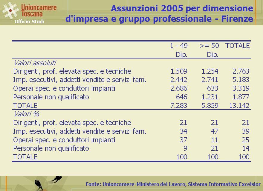 Fonte: Unioncamere-Ministero del Lavoro, Sistema Informativo Excelsior Assunzioni 2005 per dimensione d impresa e gruppo professionale - Firenze Ufficio Studi